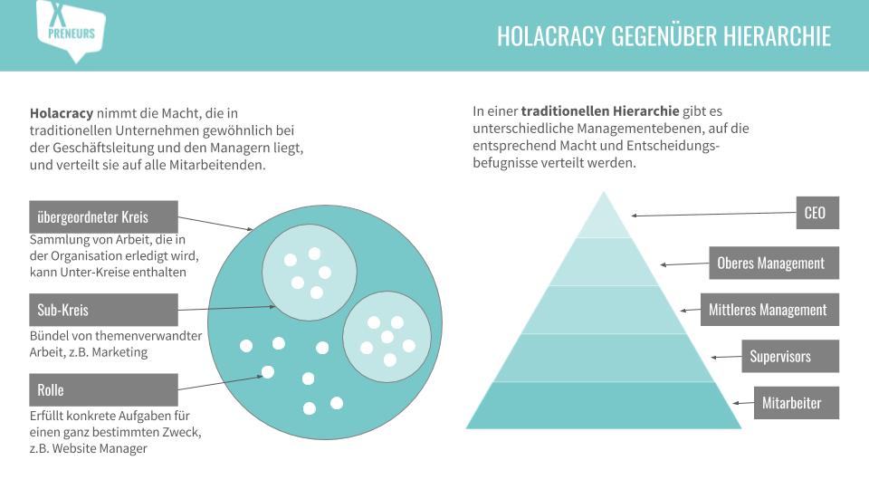 Holokratie vs. Pyramidenhierarchie